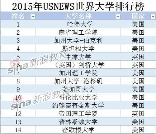 USNews2015全球大學排名:北大清華躋身前百_新浪教育_新浪網