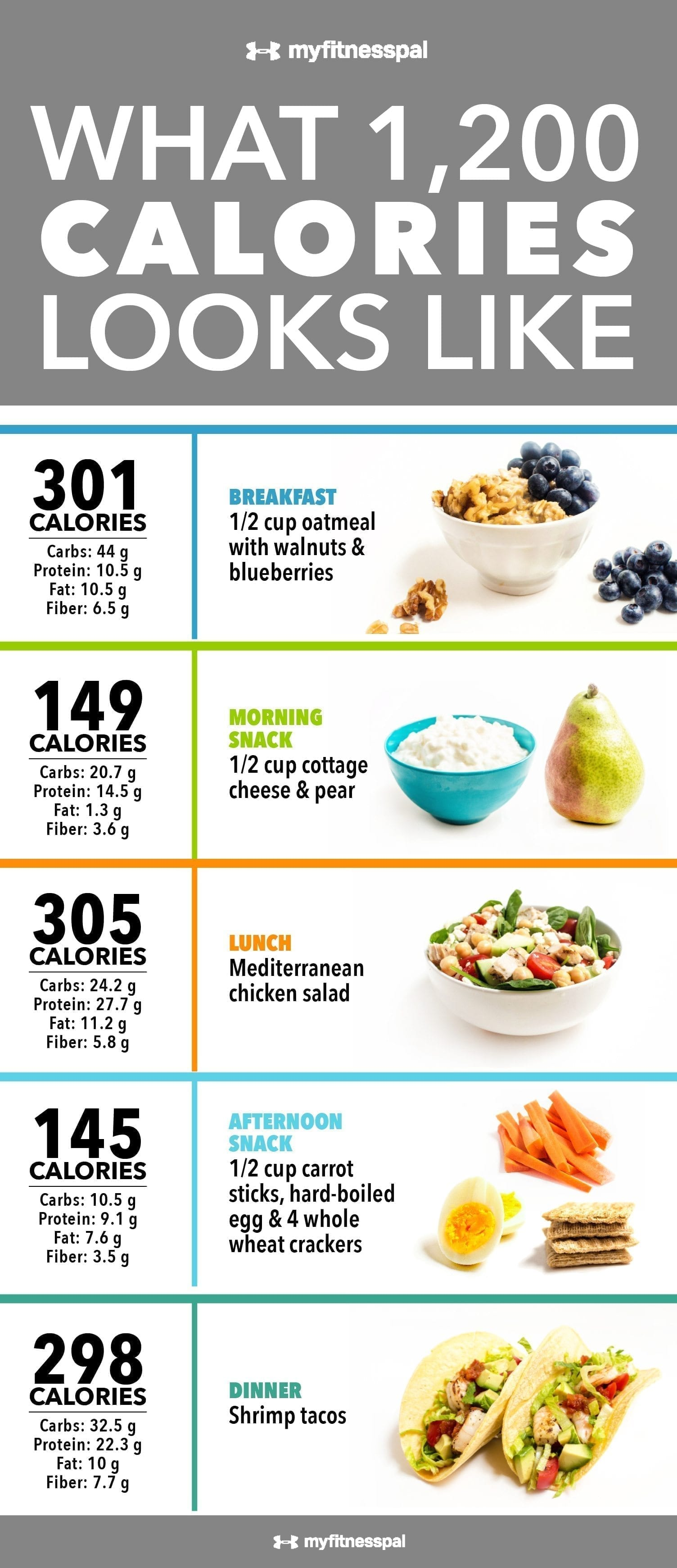 Dr nowzaradan diet plan  the complete guide also eat move hack rh eatmovehack