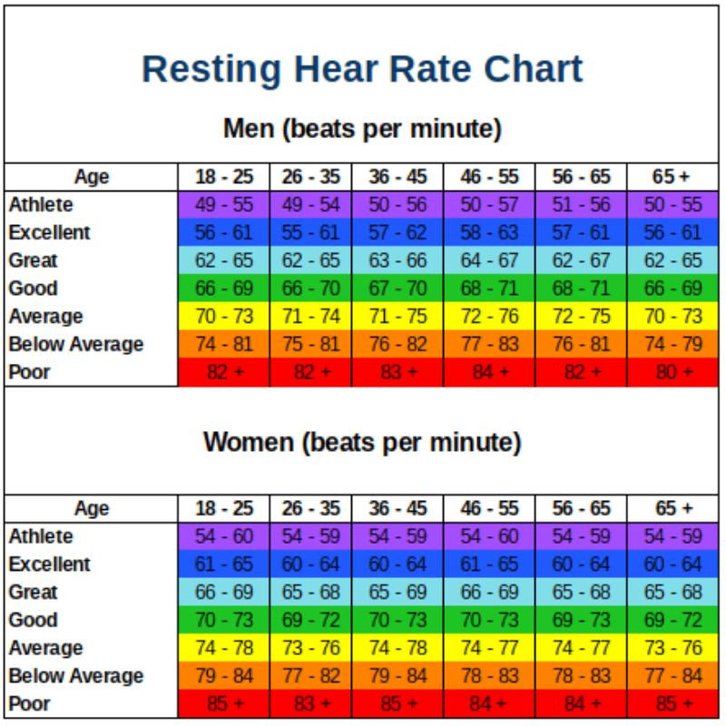 Resting heart rate chart what is  good by age ageless investing also rh agelessinvesting