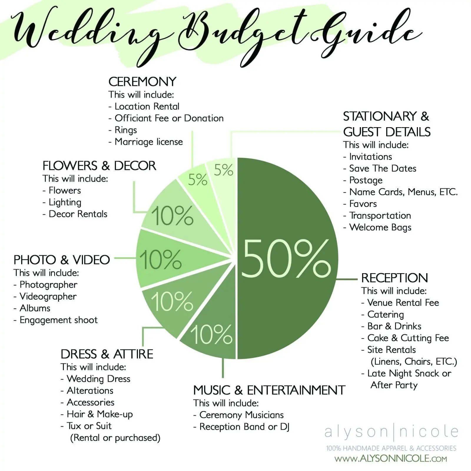 Wedding budget breakdown also guide alyson nicole rh alysonnicole