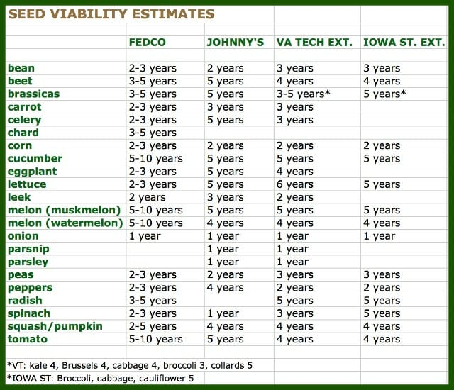 prepared  handy reference chart above details here to viability ranges of vegetable seeds according various experts also top seed and starting faq   way garden rh awaytogarden