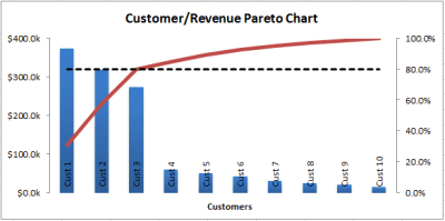 Pareto chart also analysis with excel beat rh beatexcel