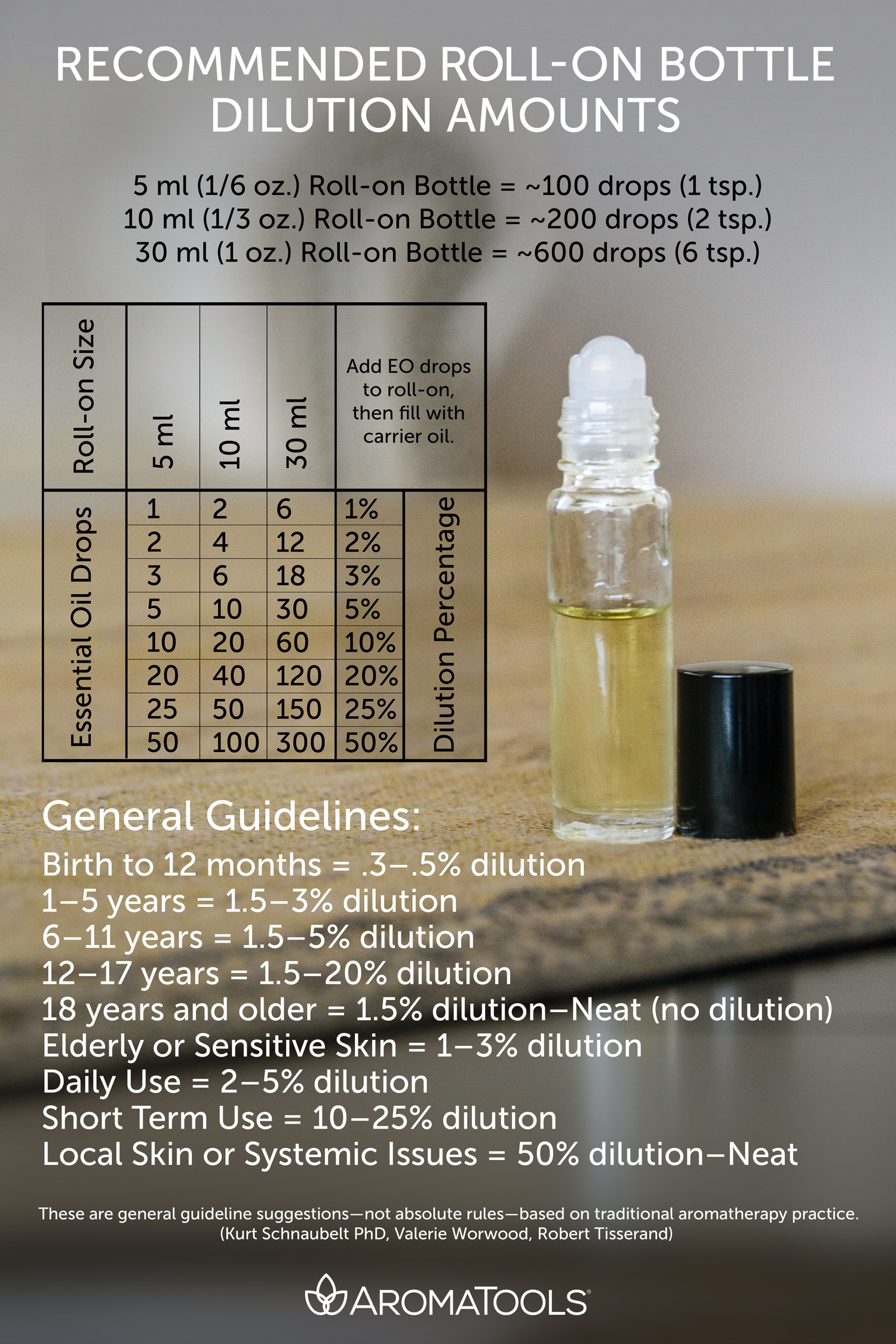 Dilution amounts can vary based on many factors including the  person   weight skin sensitivity health issues oils being used or length of time also art roller bottle blending aromatools blog rh blogomatools