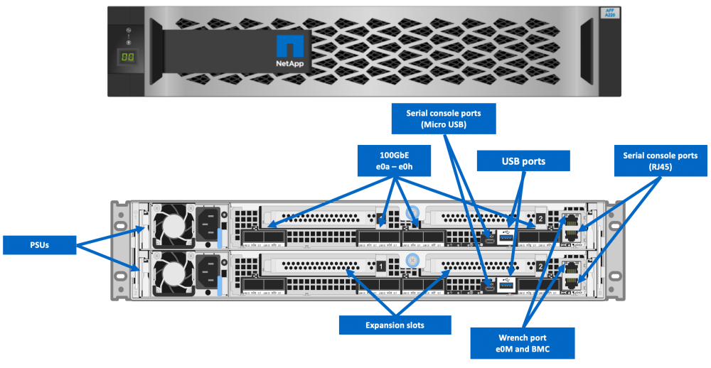 medium resolution of  2ru that supports up to two of the new ns224 nvme ssd shelves which are also 2ru netapp has set performance expectations to be in the 100 s range