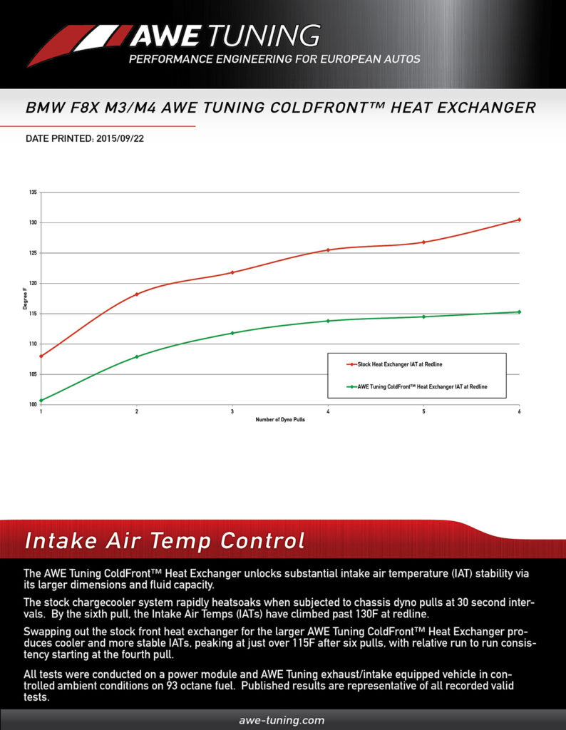 awe tuning bmw f80 f82 m3 m4 coldfront heat exchanger graphs 1  [ 794 x 1024 Pixel ]