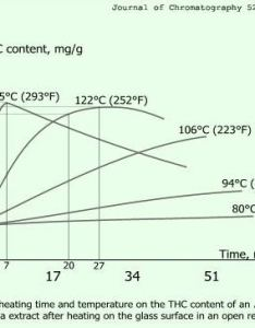 also decarboxylation of cannabis scientific info about temps and times rh cannabischris