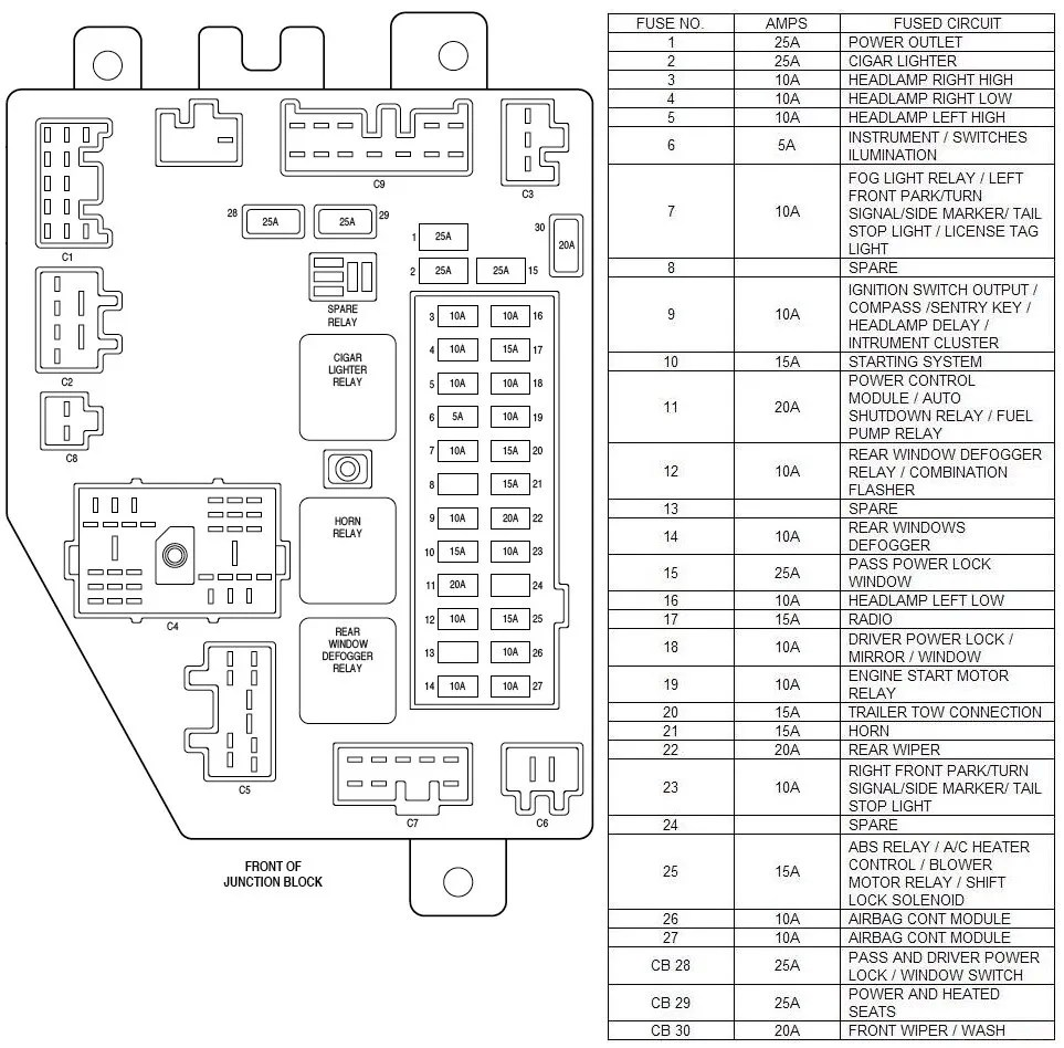 2000 jeep fuse panel diagram wiring diagram blogs 96 jeep fuse box layout 1994 jeep fuse box radio [ 963 x 948 Pixel ]
