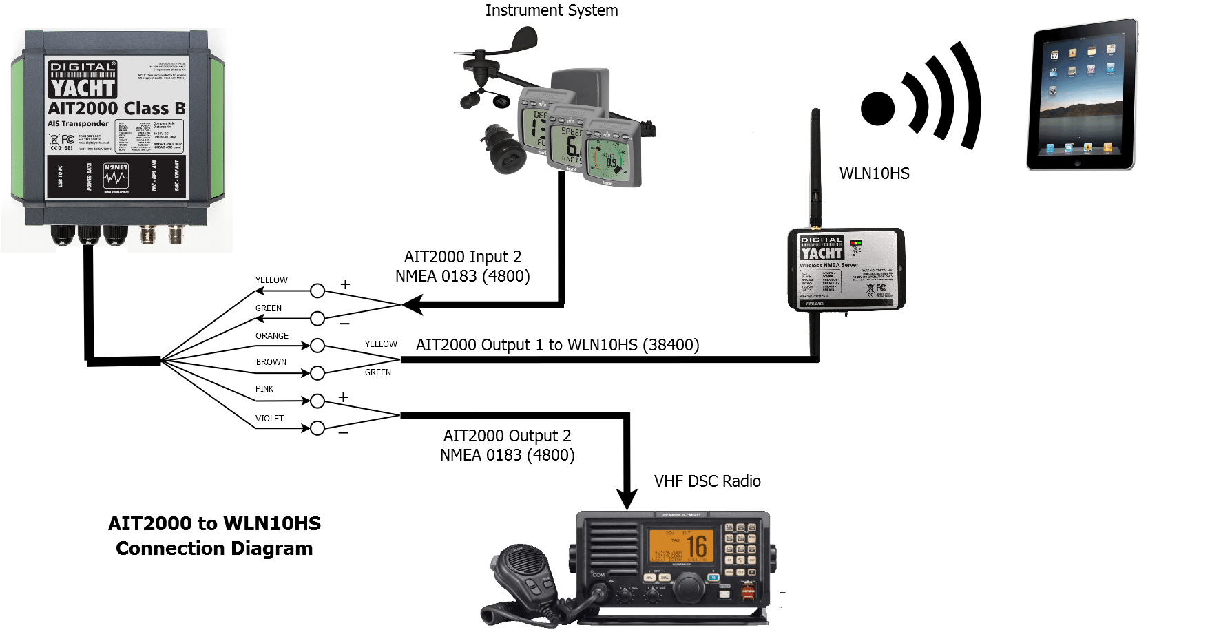 hight resolution of ait2000 nmea connections to wln10hs