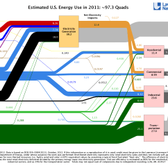How To Do A Sankey Diagram Honeywell S8610u Wiring Go With The Flow Diagrams Illustrate Energy
