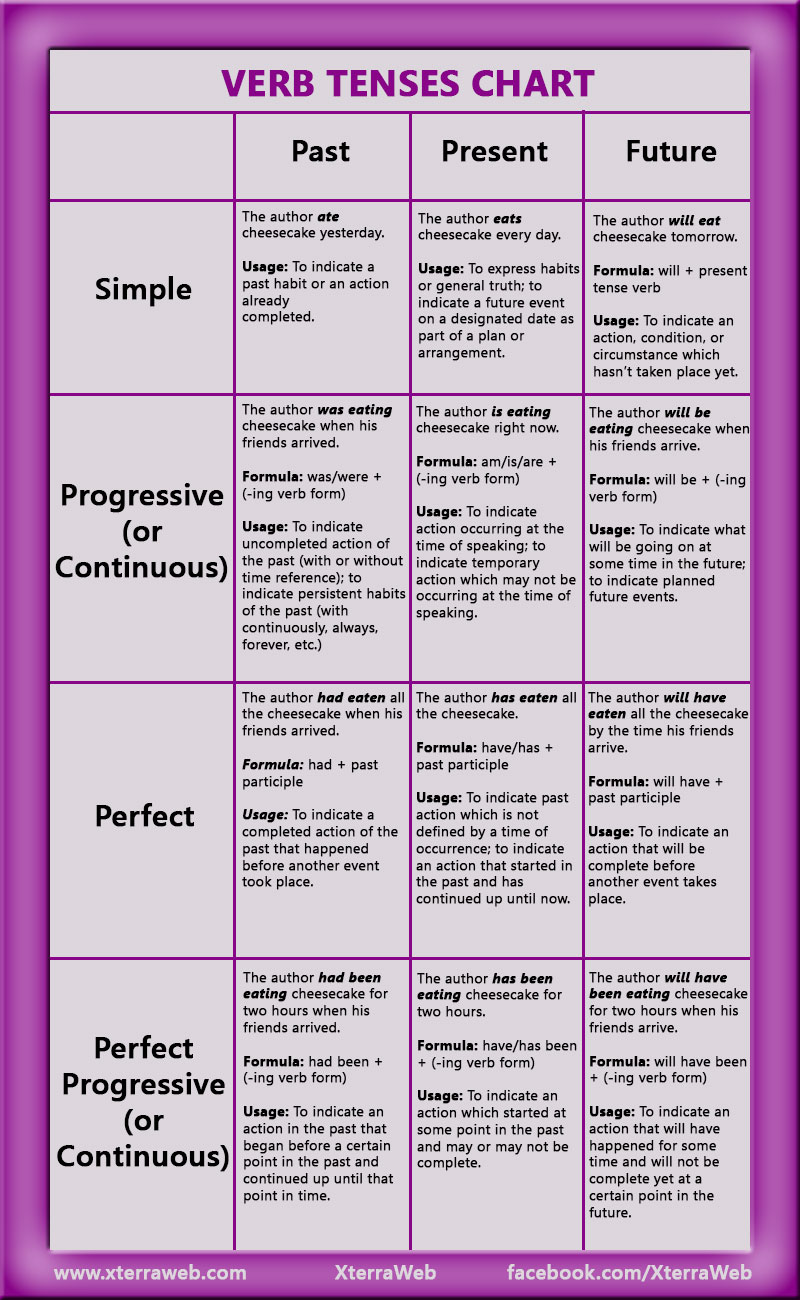 Verb tenses chart past present future simple progressive continuous also xterraweb rh editing