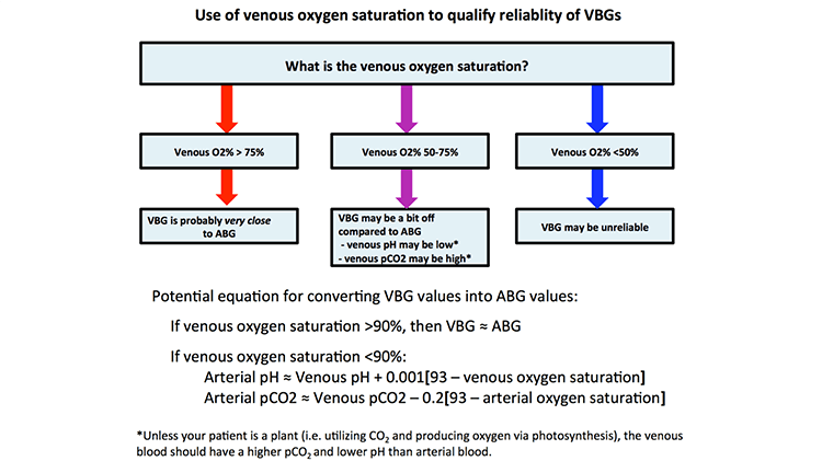 Further information also pulmcrit how to convert  vbg into an abg rh emcrit