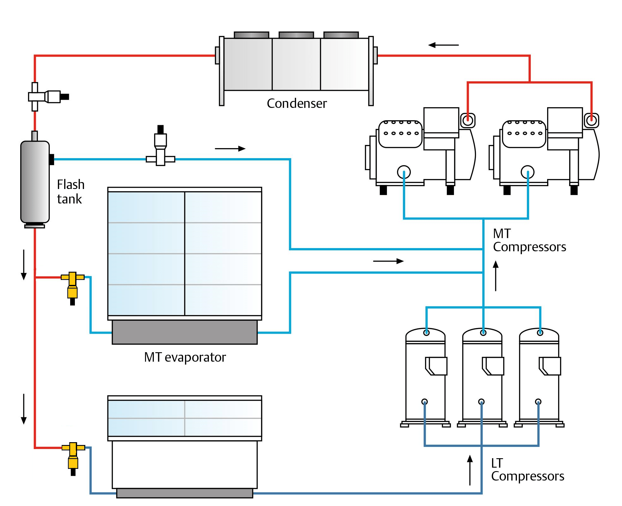 co2 as a refrigerant retail booster systems climate conversations copeland compressor oil system diagram [ 1977 x 1609 Pixel ]