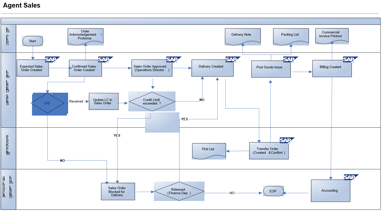 hight resolution of export sales process flow diagram in sap sd