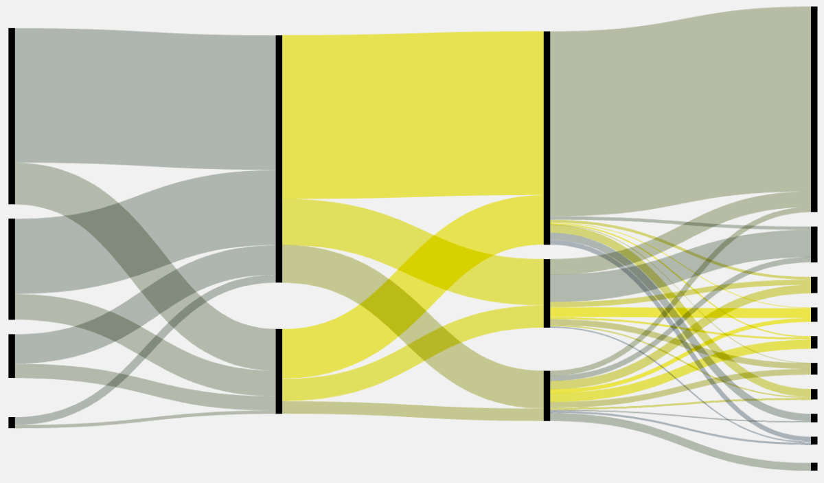 medium resolution of make sankey flow diagrams with fineo sort of