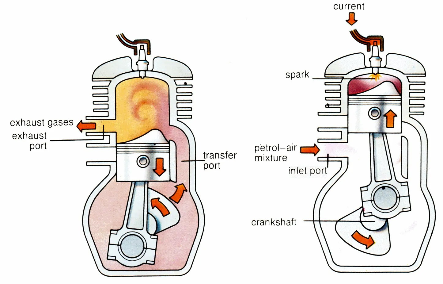 hight resolution of know what are the differences advantages disadvantages of 4 stroke 2 stroke engine