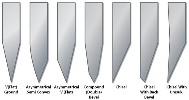 Most Useful Knife Blade Grinds and Their Survival