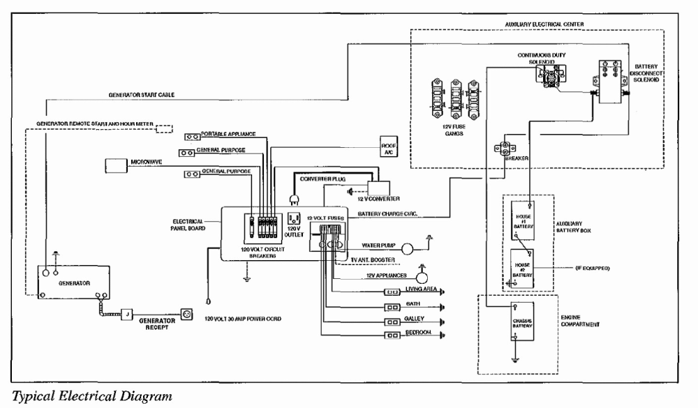 medium resolution of winnebago motorhome wiring diagram
