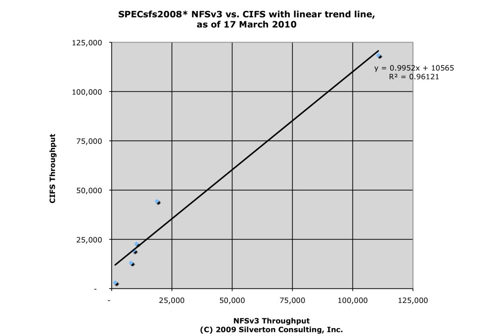 medium resolution of nfs results chart of the month