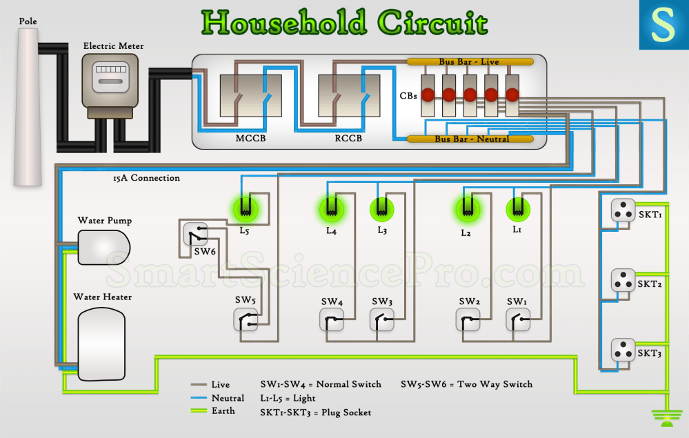 medium resolution of how basic electrical parts form the household circuit