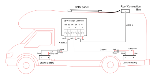 small resolution of dual battery solar charge controller by sunworks db1c 11 boat fuse panel diagram