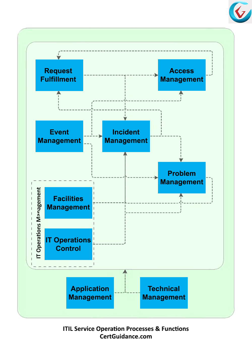 hight resolution of itil service operation process flow diagram
