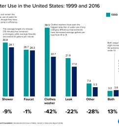 indoor water use declined by 22 percent between 1999 and 2016 toilets used more water than any other fixture graphic kaye lafond circle of blue [ 2000 x 1418 Pixel ]