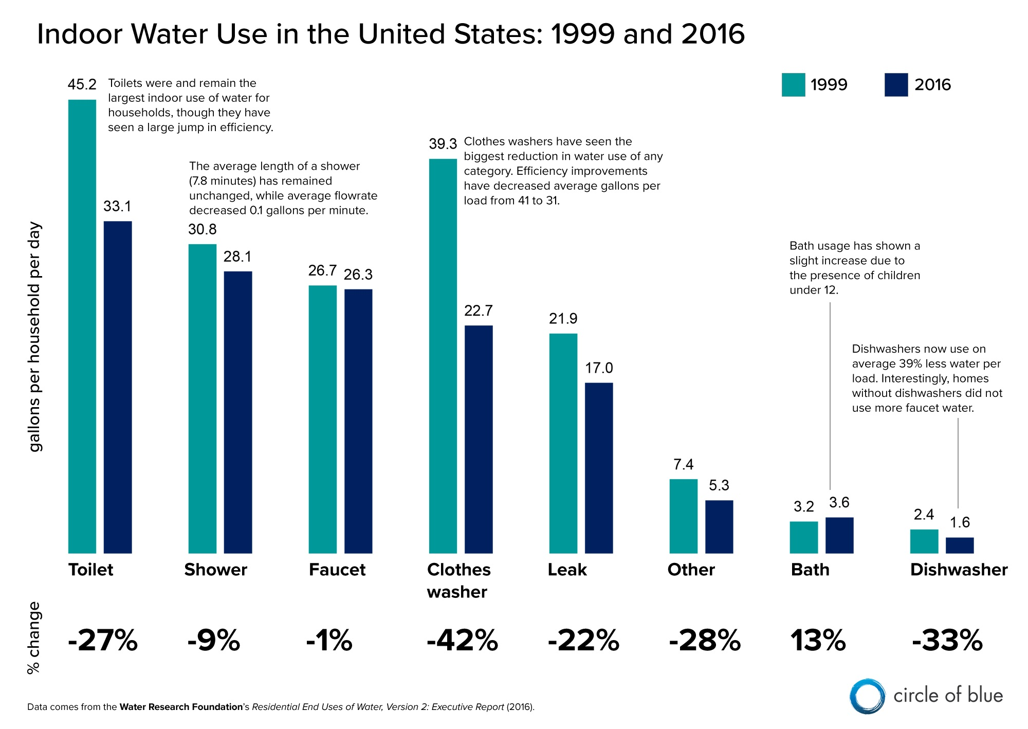 hight resolution of indoor water use declined by 22 percent between 1999 and 2016 toilets used more water than any other fixture graphic kaye lafond circle of blue