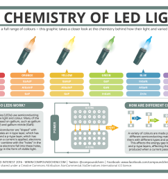 a basic guide to how led lights work [ 1323 x 935 Pixel ]