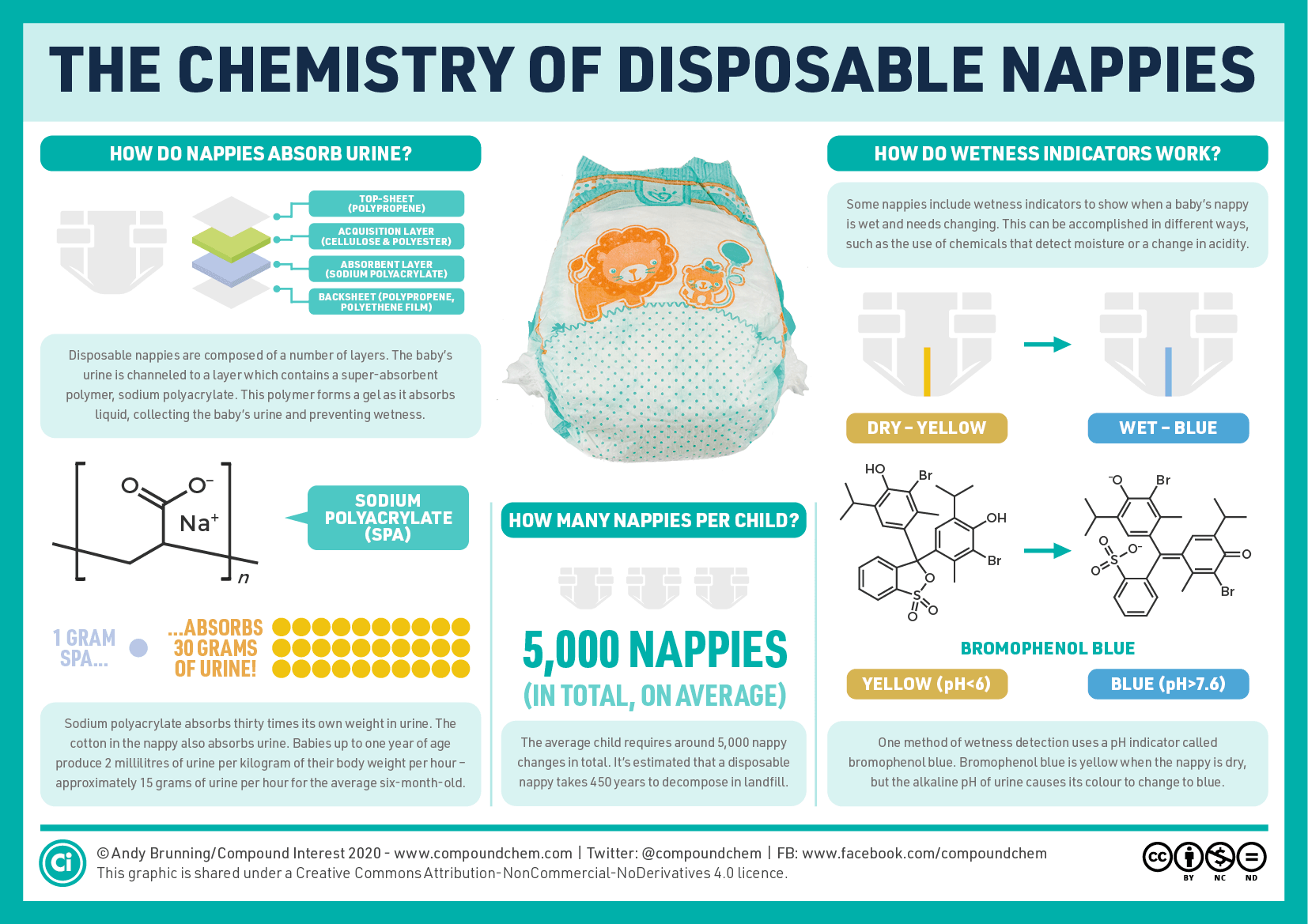 The chemistry of disposable nappies: absorbency wetness ...