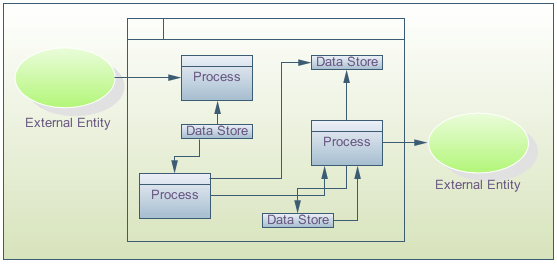 data flow diagrams and