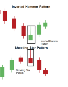 Re what is meant by inverted hammer this in trading also eqsis rh