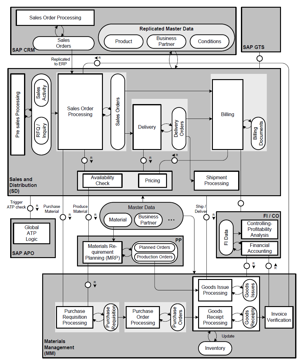 medium resolution of sap sd business process flow chart diagram with integration to mm apo fico pp