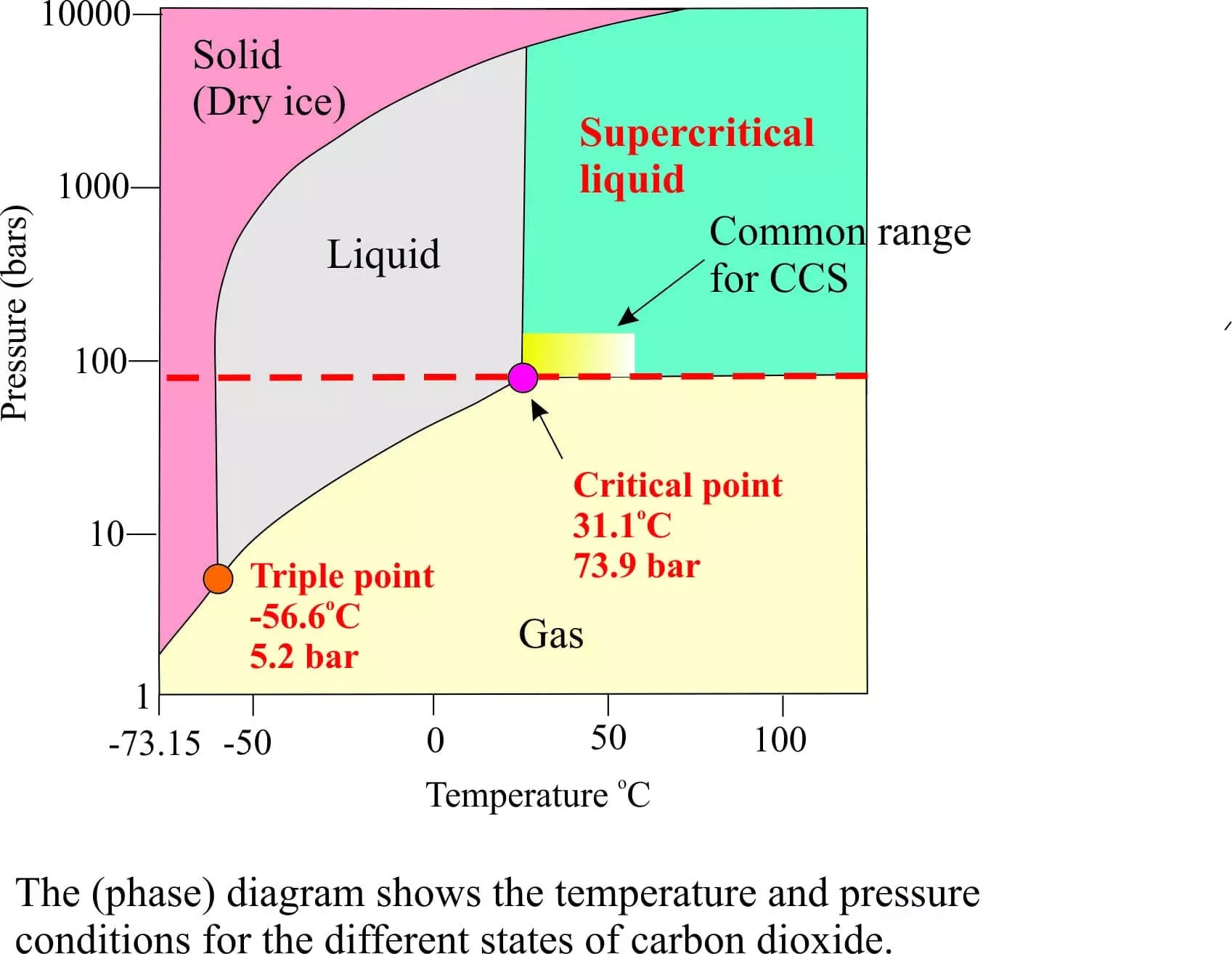 phase diagram solid liquid gas 2003 ezgo wire climate change a geo perspective geological digressions