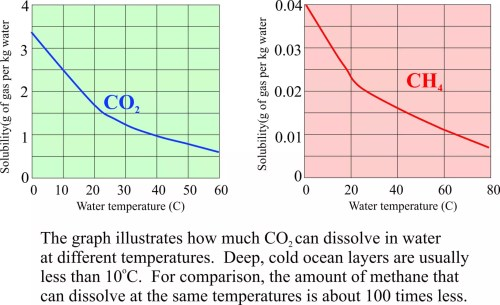 small resolution of 3 the release or absorption of co2 from the oceans as the natural solubility or equilibrium level of co2 in water changes with temperature