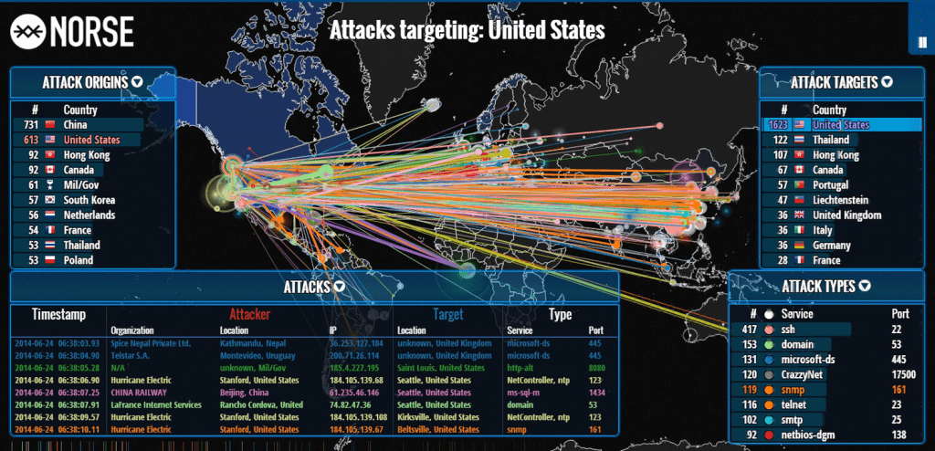 real time cyber attack
