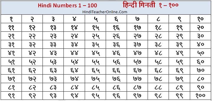 Hind charts for kids hindi numbers also chart rh hinditeacheronline