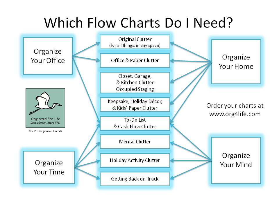 org4life clutter flow charts