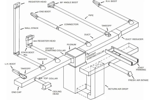 small resolution of hvac duct diagram wiring diagram databasehome hvac duct design