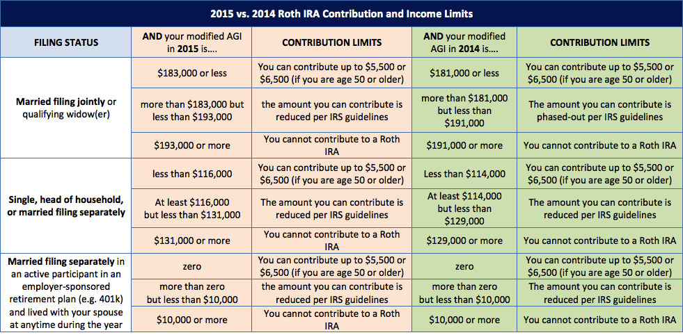2015 Vs 2014 Roth Ira Contribution And Income Limits Plus