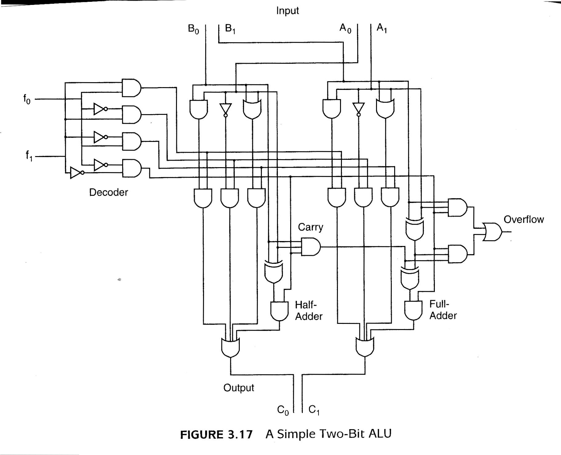 hight resolution of logic diagram of alu