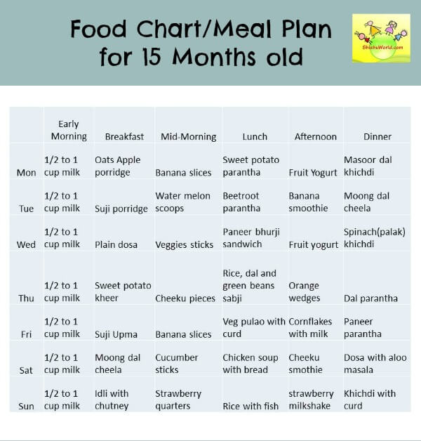 months old baby food chart also meal plan for toddlers rh shishuworld