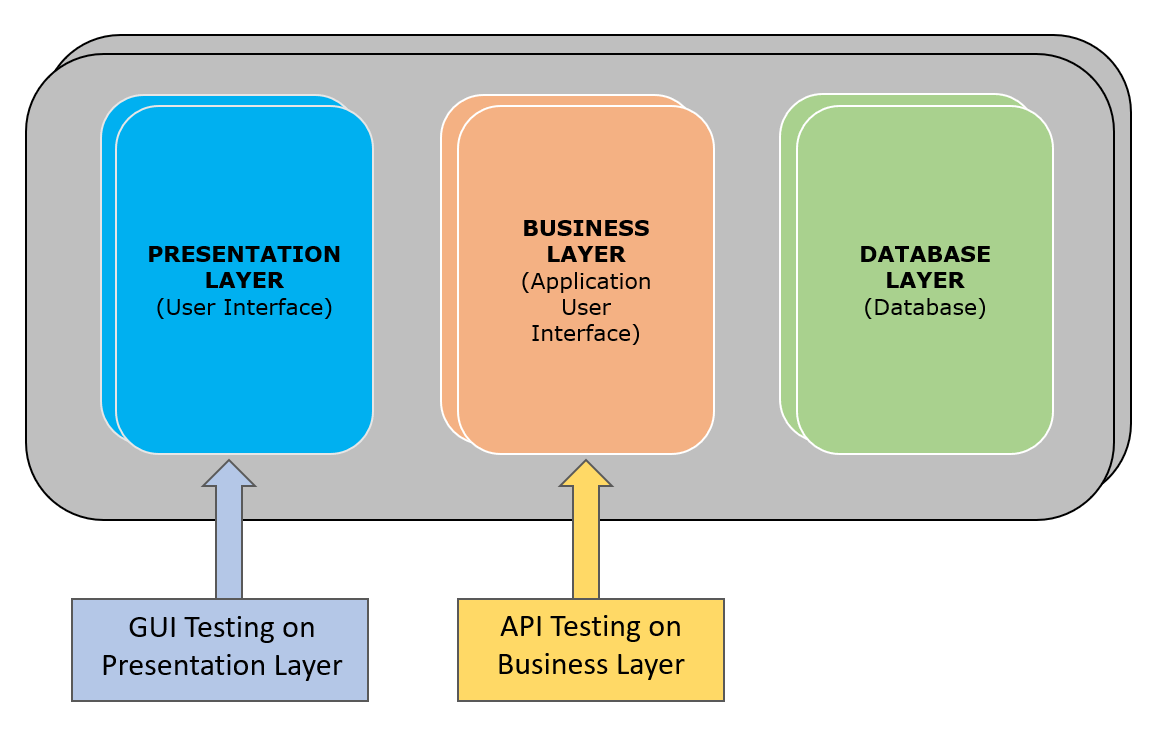 hight resolution of api testing business layer
