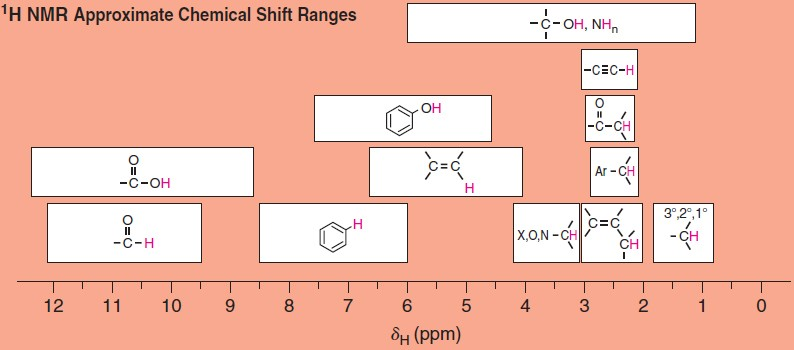 nmr approximate chemical shift ranges also nuclear magnetic resonance spectroscopy an rh thespectroscopy