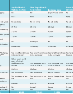 Buying health insurance  comparison of plans also  rh vipinkhandelwal