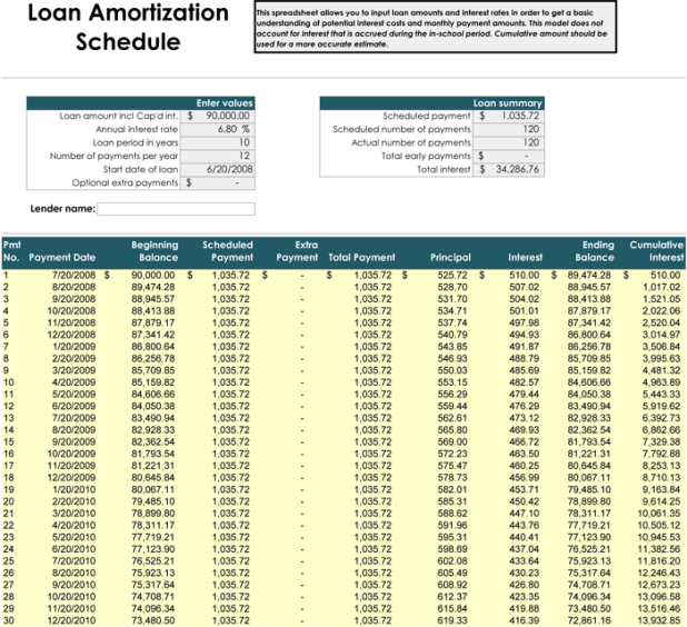 vehicle amortization chart