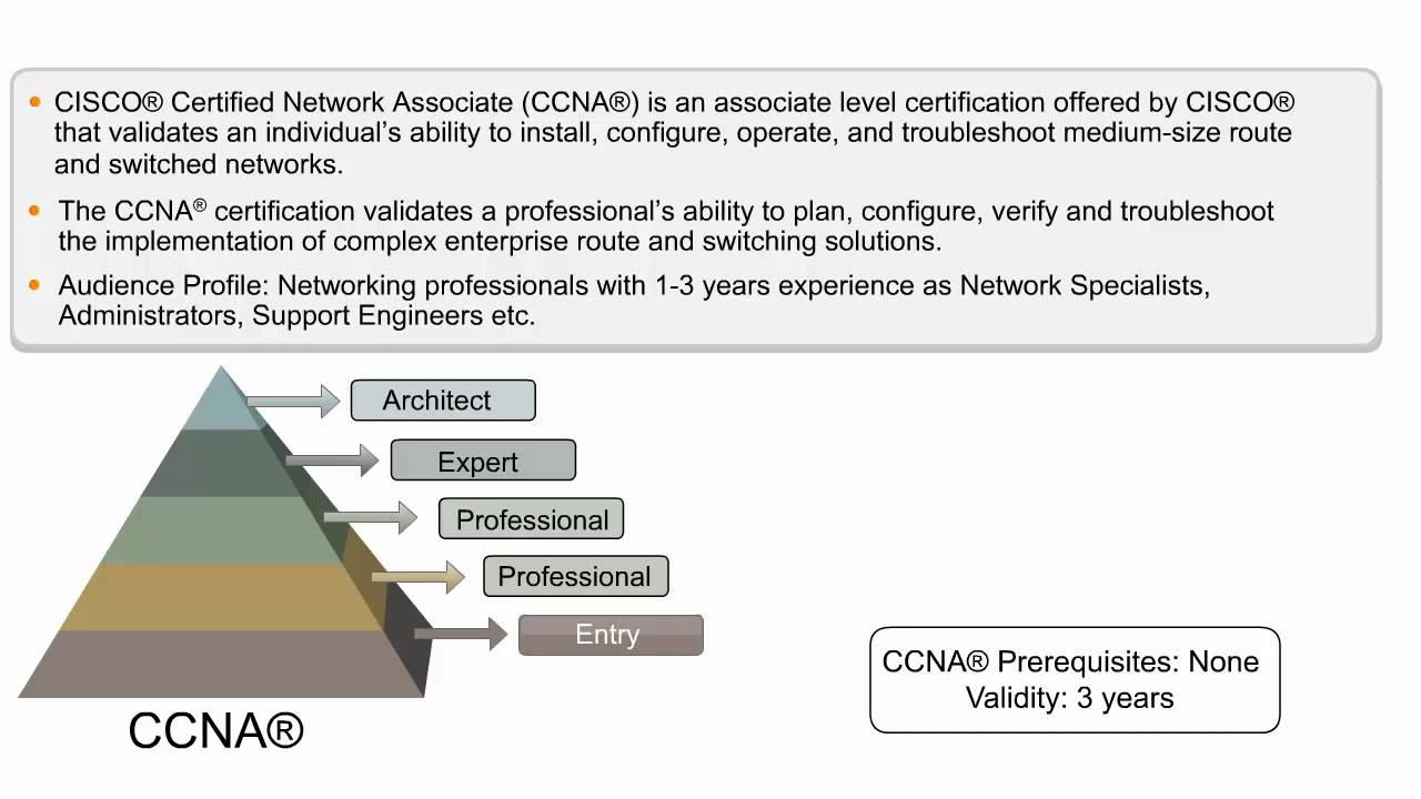 CCNA Certification Online Training  Cisco Certified Network Associate Course  CCNA Videos