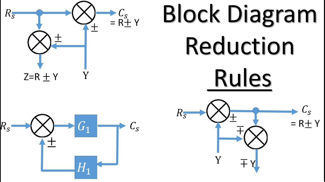 hight resolution of step 7 function block diagram