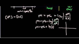 Buffers: Henderson-Hasselbalch Proof pH=pKa