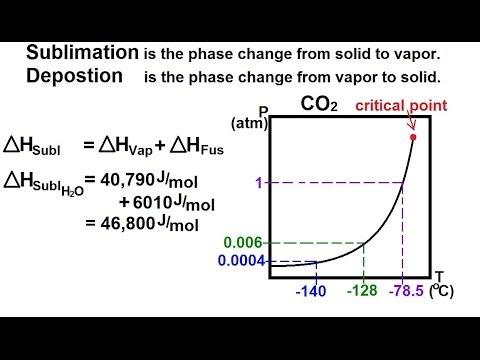 Sublimation Chemistry
