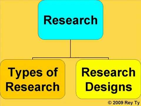 Types Of Research & Research Designs Rey Ty YouTube